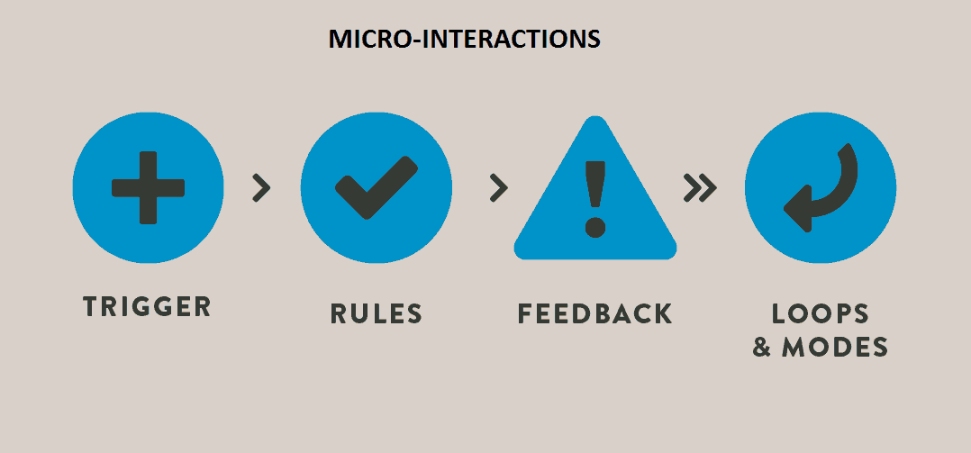 user experience micro interactions