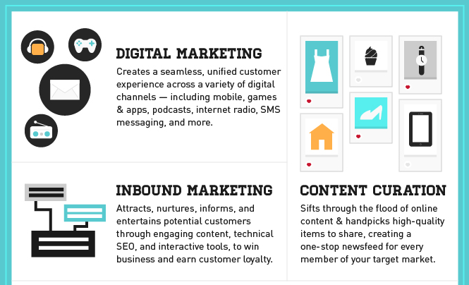 Infographic Series - Online Marketing 101