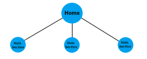 Hierarchical Web Design Structure