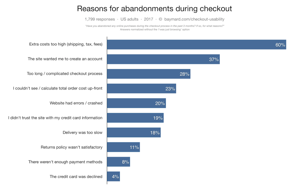 Abandonments during checkout