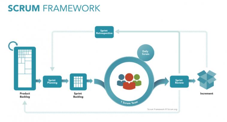 Scrum Framework Test